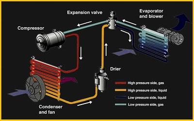 Automotive-air-Conditioning-Repair